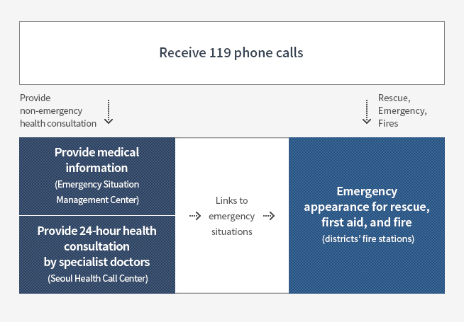 Receive 119 phone calls