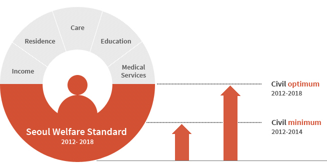 Formulate Seoul-specific welfare standards to ensure a better quality of life