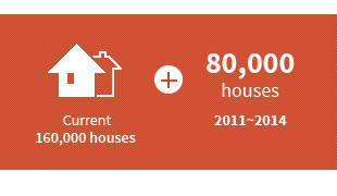 Current 160,000 houses + 80,000 houses 2011~2014