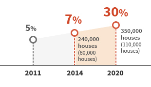 2011 : 5%, 2014 : 7% 240,000 houses(80,000 houses) 2020 : 30% 350,000 houses(110,000 houses)