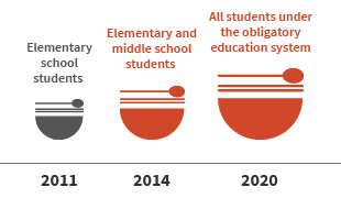 Easing educational costs for households