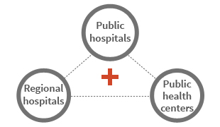 Operate public medical support centers