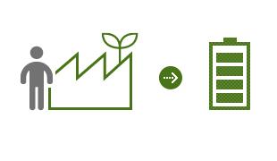 Produce new renewable energy through citizen participation
