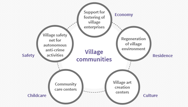 Build the foundations for fostering village communities (25 locations in 2014)