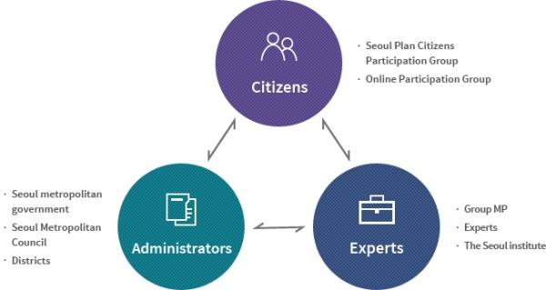 Citizens / Administrators / Experts