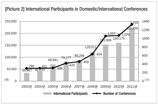 [picture2] International Participants in Domestic/International Conferences international Participants - 2003-34,467/2004-41,233/2005-69,941/2006-79,177/2007-88,294/2008-120,011/2009-112,906/2010-160,173/2011-219,859/ Number of Conference - 2003-298/2004-302//2005-306/2006-420/2007-456/2008-634/2009-1,057/2010-1,070/2011-1,330