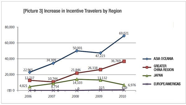 [picture3] Increase in incentive Travelers by Region/ ASIA OCEANIA 2006-22,965/2007-34,309/2008-50,001/2009-47,223/2010-69,021 /GREATER CHINA REGION 2006-12,737/2007-10,744/2008-21,846/2009-26,338/2010-36,769 /JAPAN 2006-4,821/2007-8,754/2008-14,103/2009-13,132/2010-6,976 /EUROPE/AMERICAS 2006-0/2007-0/2008-0/2009-515/2010-639