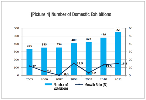 [picture4]Number of Domestic Exhibitions Number of Exhibitions : 2005-336/2006-353/2007-354/2008-409/2009-422/2010-479/2011-553 / Growth Rate :2005-12/2006-5.1/2007-0.3/2008-15.5/2009-3.2/2010-13.5/2011-15.2
