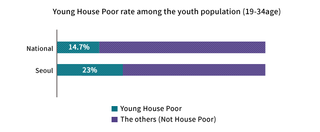 Young House Poor rate among the youth population(19-34age)