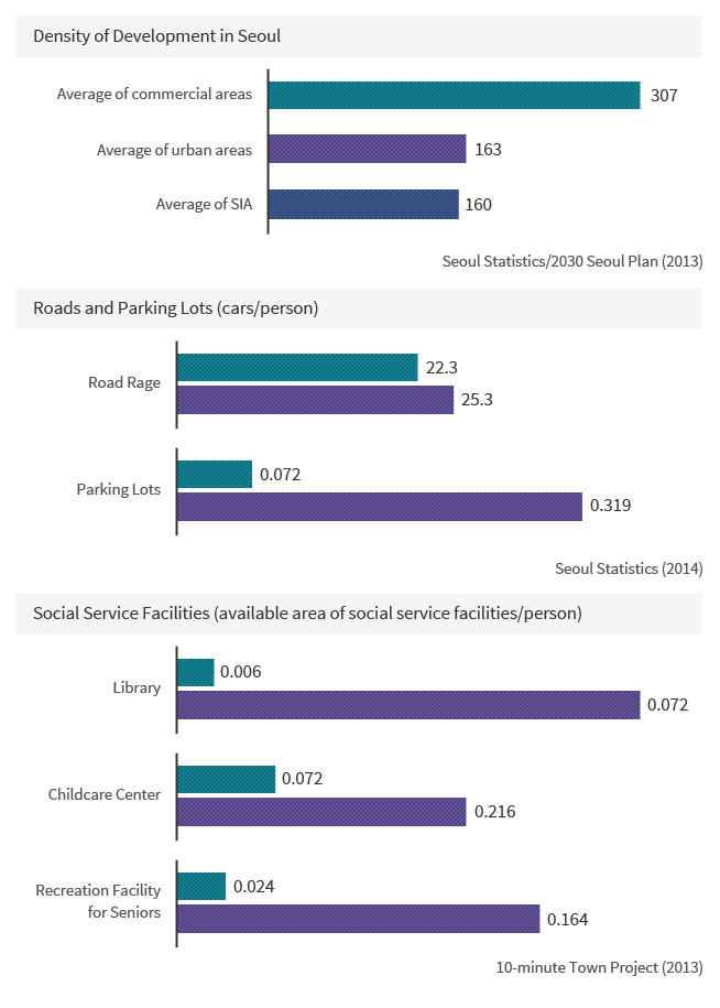 Density of Development in Seoul