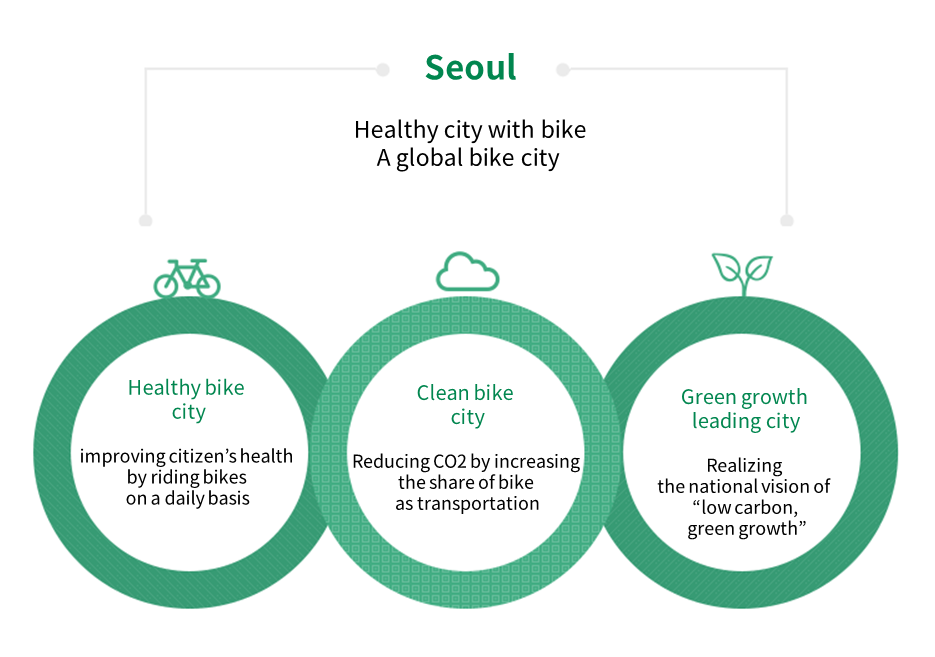 "Seoul<br /> Healthy city with bike<br /> A global bike city<br /> Healthy bike<br /> city<br /> improving citizen's health<br /> by riding bikes<br /> on a daily basis<br /> Clean bike<br /> city<br /> Reducing CO2 by increasing<br /> the share of bike<br /> as transportation<br /> Green growth<br /> leading city<br /> Realizing<br /> the national vision of<br /> ""low carbon,<br />  green growth""<br />"