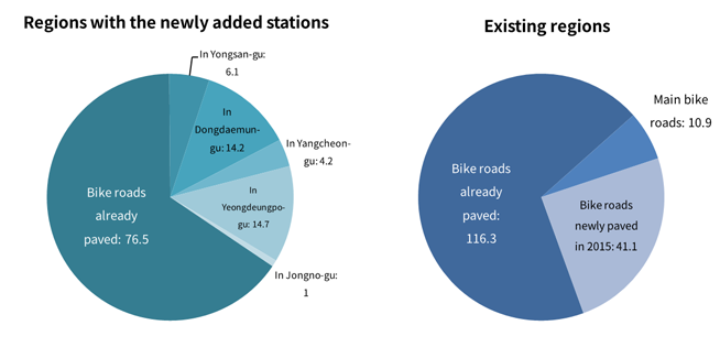 Regions with the newly added stations<br /> Bike roads already paved: 76.5<br /> In Yongsan-gu: 6.1<br /> In Dongdaemun-gu: 14.2<br /> In Yangcheon-gu: 4.2<br /> In Yeongdeungpo-gu: 14.7<br /> In Jongno-gu: 1<br /> Existing regions<br /> Bike roads already paved: 116.3<br /> Main bike roads: 10.9<br /> Bike roads newly paved in 2015: 41.1