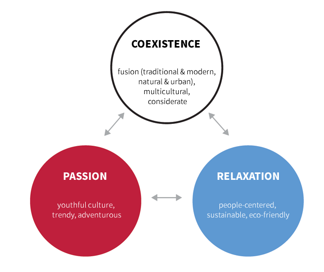 Coexistence<br />  fusion (traditional & modern, natural & urban), multicultural, considerate<br />  Passion<br />  youthful culture, trendy, adventurous<br />  Relaxation<br />  people-centered, sustainable, eco-friendly