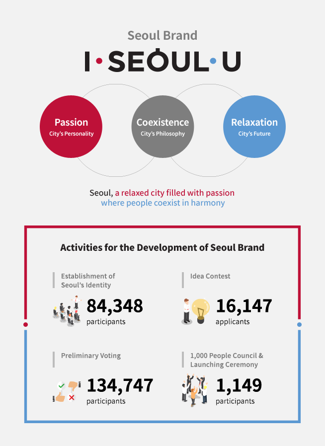 Seoul Brand<br /> Coexistence<br /> City's Philosophy<br /> Passion<br /> City's Personality<br /> Relaxation<br /> City's Future<br /> Seoul, a relaxed city filled with passion<br /> where people coexist in harmony<br /> Activities for the Development of Seoul Brand<br /> Extraction of Seoul's Identity<br /> No. of Participants: 84,348<br /> Idea Contest<br /> No. of Applicants: 16,147<br /> Preliminary Voting<br /> No. of Participants: 134,747<br /> 1,000 People Council & Launching Ceremony<br /> No. of Participants: 1,149