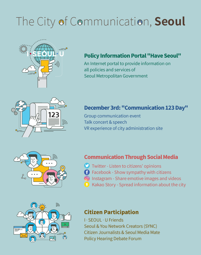 The City of Communication, Seoul/  Policy Information Portal Have Seoul An Internet portal to provide information on all policies and services of Seoul Metropolitan Government/  December 3rd: Communication 123 Day Group communication event   Talk concert & speech VR experience of city administration site/  Communication Through Social Media Twitter - Listen to citizens' opinions Facebook - Show sympathy with citizens Instagram - Share emotive images and videos Kakao Story - Spread information about the city/  Citizen Participation I ∙ SEOUL ∙ U Friends Seoul & You Network Creators (SYNC) Citizen Journalists & Seoul Media Mate Policy Hearing Debate Forum