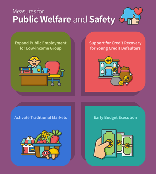 Measures for Public Welfare and Safety Expand Public Employment for Low-income Group Support for Credit Recovery for Young Credit Defaulters Activate Traditional Markets Early Budget Execution