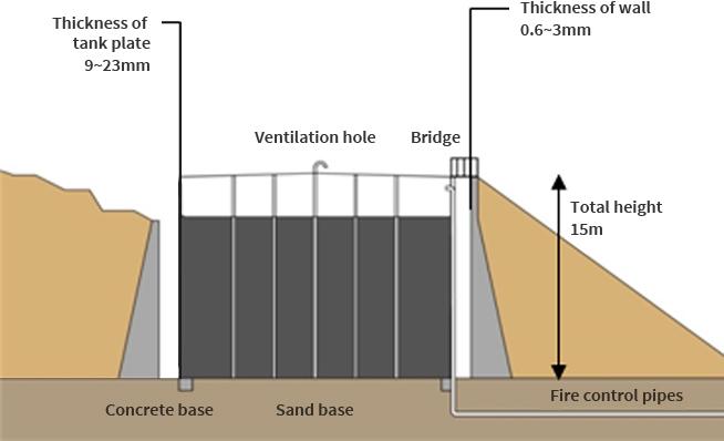 Oil Reserve Base