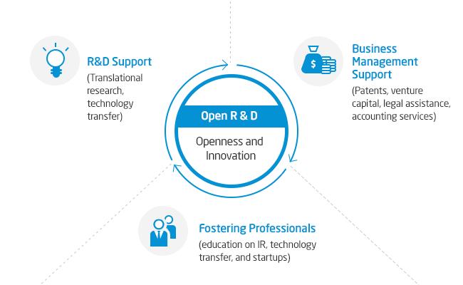 Open R & D