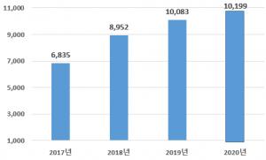 Seoul Shows Highest FDI Despite COVID-19,  Exceeding USD 10 Billion for Two Consecutive Years