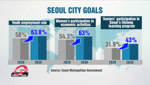 Seoul : How Seoul plans to become global top 5 city within decade